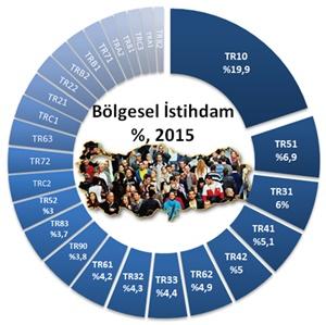 bolgesel-ist-2015