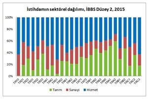 istihdam-sektore-2015
