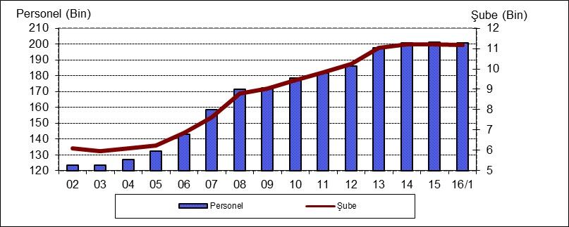 personel-ve-sube-mart-2016